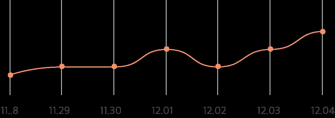 더미 그래프